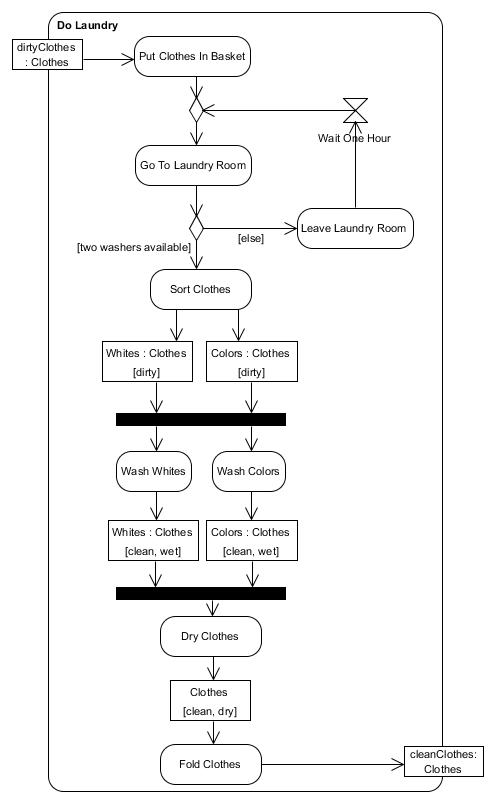Lab: Creating Activity Diagrams in Visual Paradigm