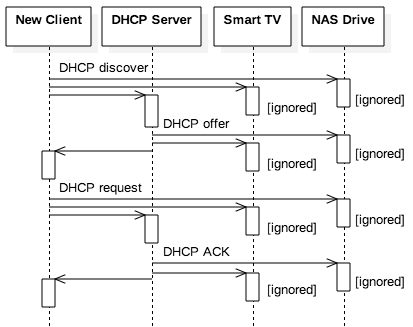 4 7 Application Layer Broadcasting Dhcp Opencsf Computer Systems Fundamentals