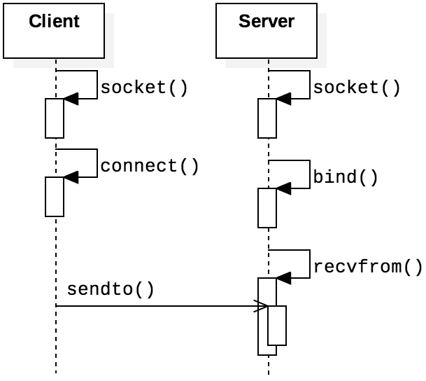 OpenCSF: Computer Systems